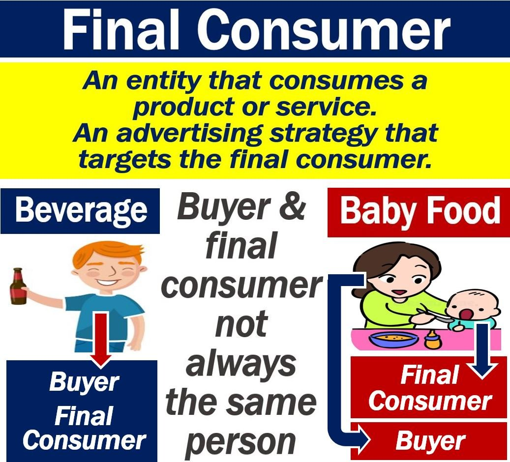 consumer final definition examples market business ultimate