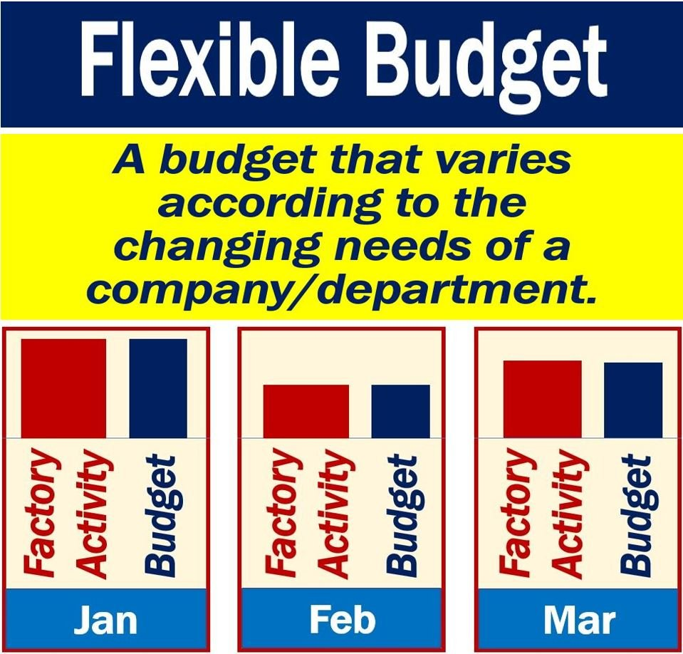 What is a flexible budget? Definition and example - Market