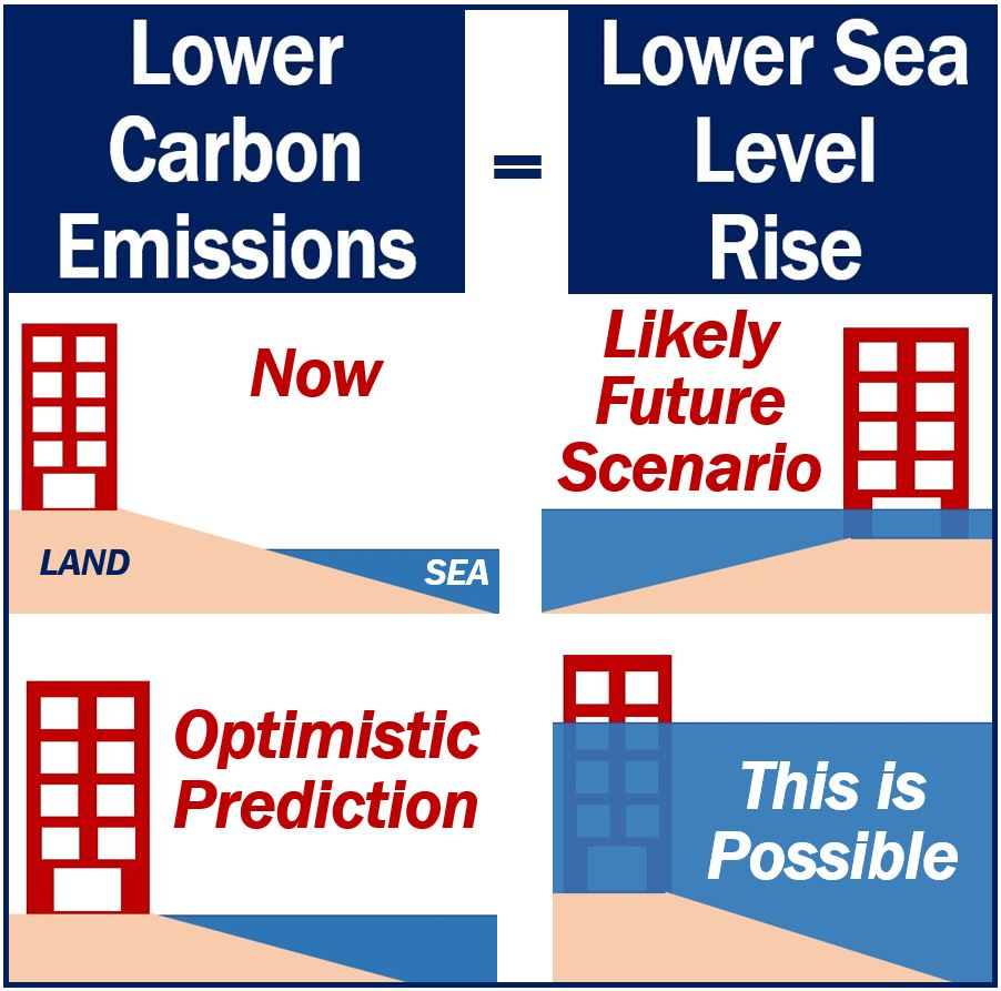 Lower carbon emissions equals lower sea level rise