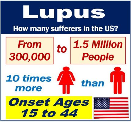 Lupus sufferers in the USA