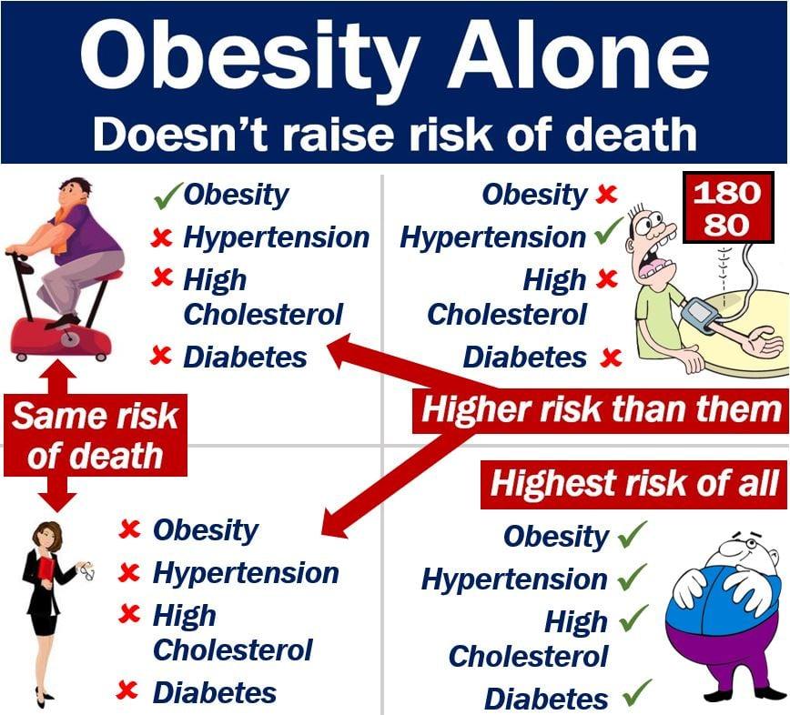 Obesity Alone