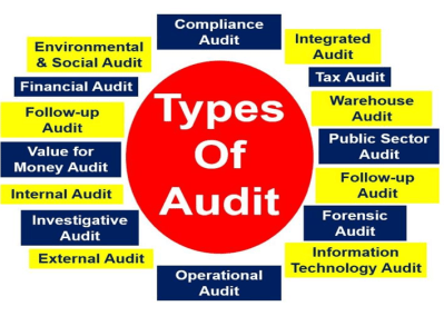 Types_of_Audit