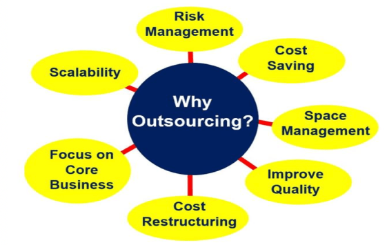 Why_Outsourcing