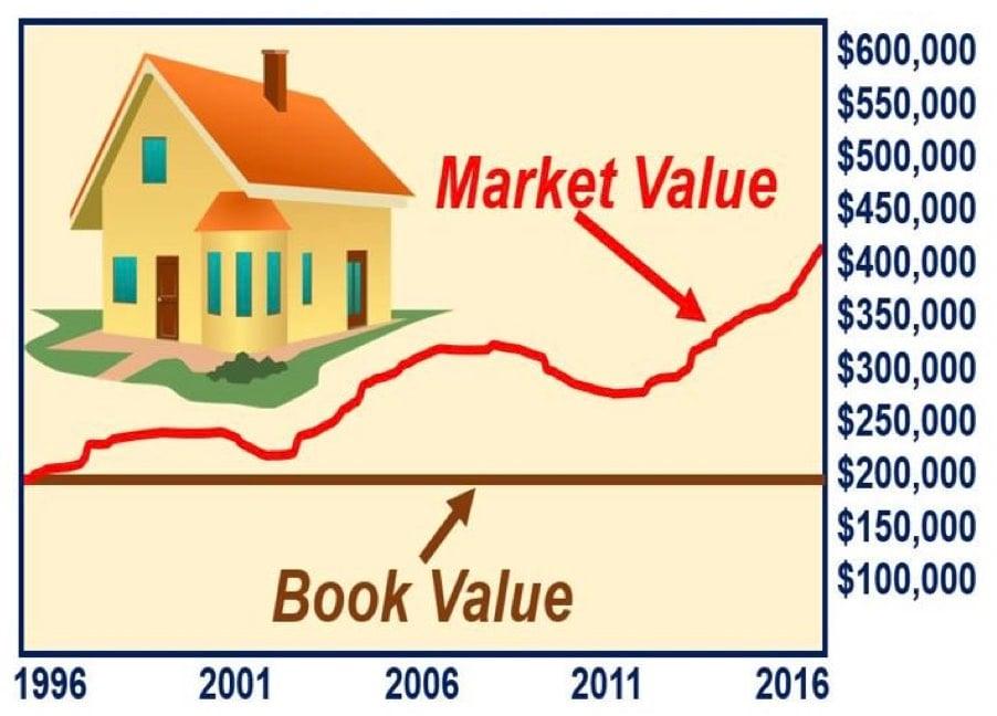 Book_Value_Market_Value