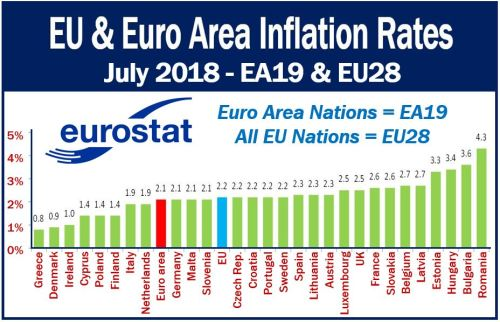 EU and Euro Area Inflation Rates