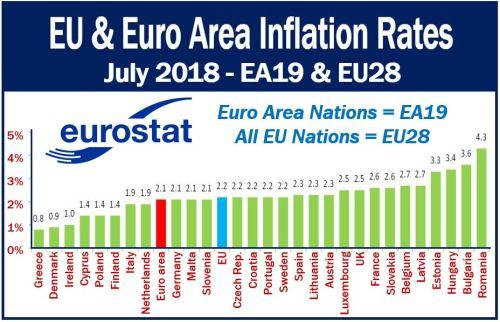 EU and Euro Area Inflation Rates