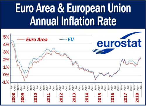 EU and Euro Area inflation rates over ten years