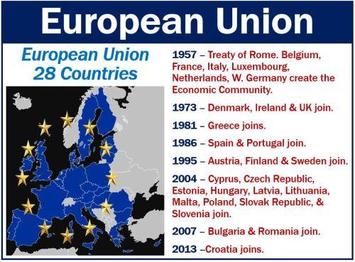 European Union - Brief History