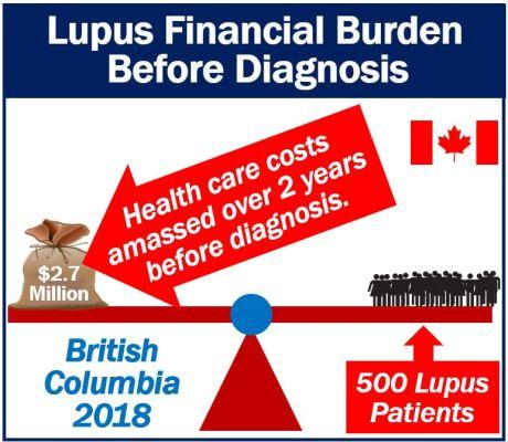 Financial Burden before Lupus diagnosis