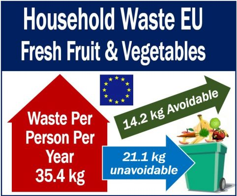 Fresh Fruit and Vegetables - Household Waste in EU