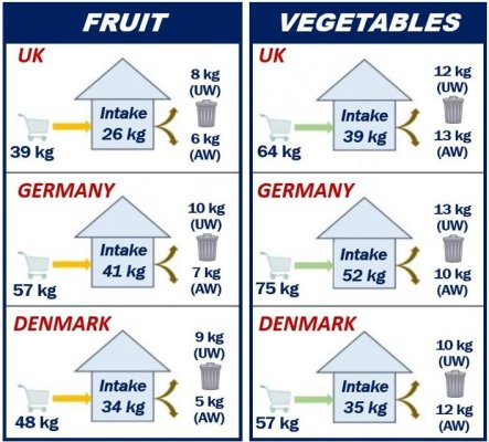 Fresh fruit and vegetables three EU countries - consumption and waste