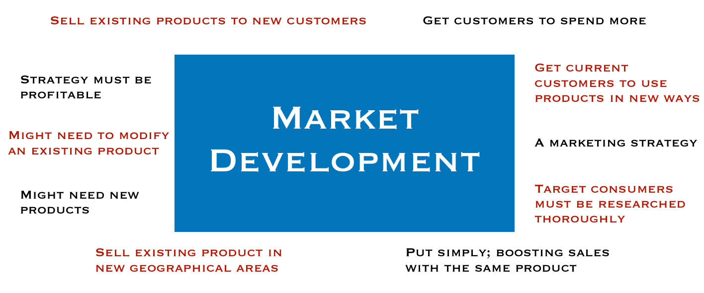 Market Development Definition And Example Market