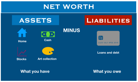 What is net worth? Example of calculating net worth - Market Business News