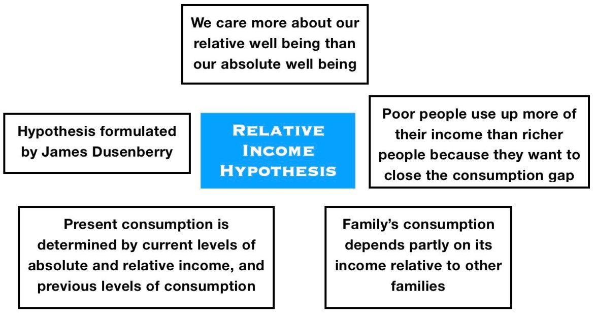 Relative_Income_Hypothesis