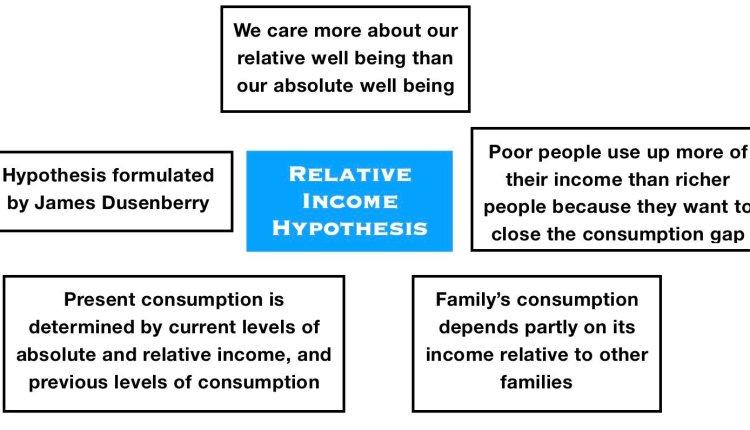 Relative_Income_Hypothesis