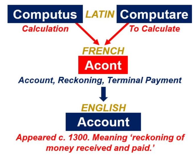 Etymology_Account