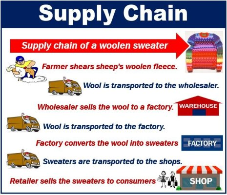 Available supply meaning cryptocurrency