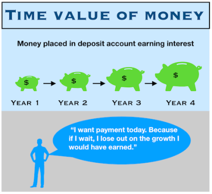 Time_Value_Money