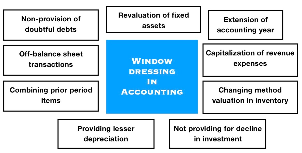 Window_Dressing_Accounting