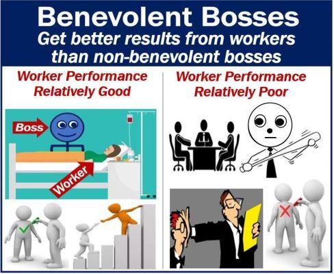 Benevolent bosses versus non-benevolent bosses regarding worker performance