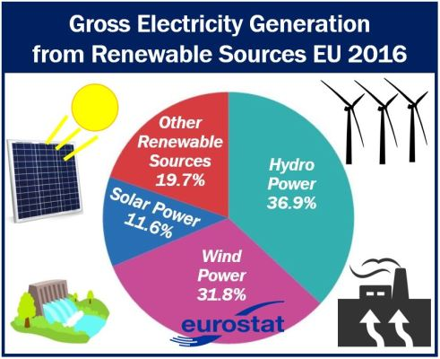 Electricity from renewable sources EU 2016