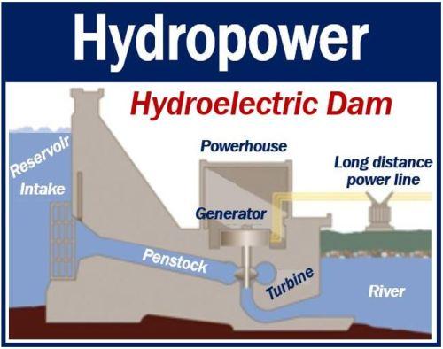 Hydropower - hydroelectric dam