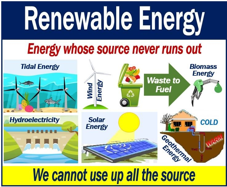 What is renewable energy? Definition and examples