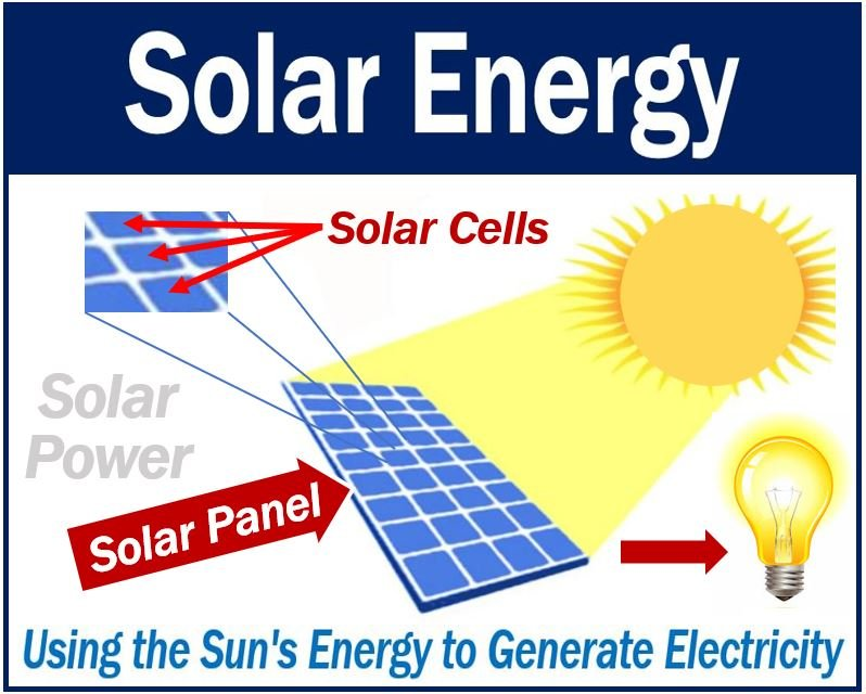 What is solar energy? Definition and examples - Market Business News