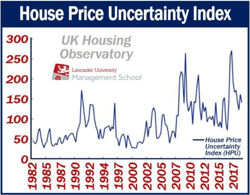 UK Price Uncertainty Index