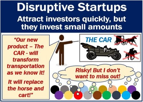 Disruptive Startups - image with example