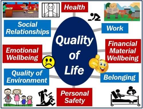 Quality of life image