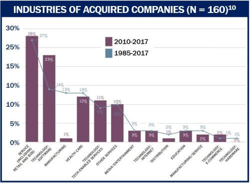 Small Promising Company - acquisitions history