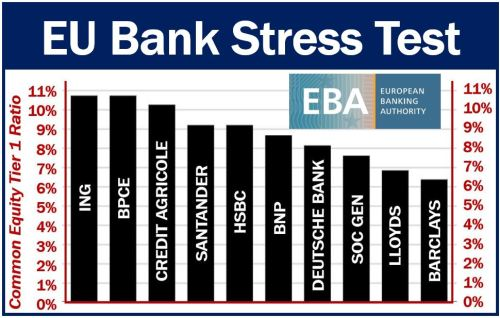 EU bank stress test