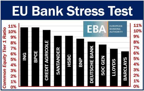 EU bank stress test