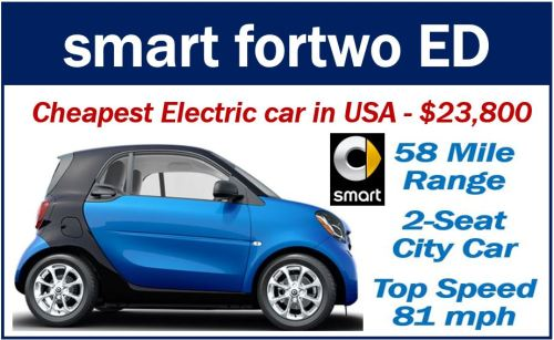 Electric Vehicle - Smart