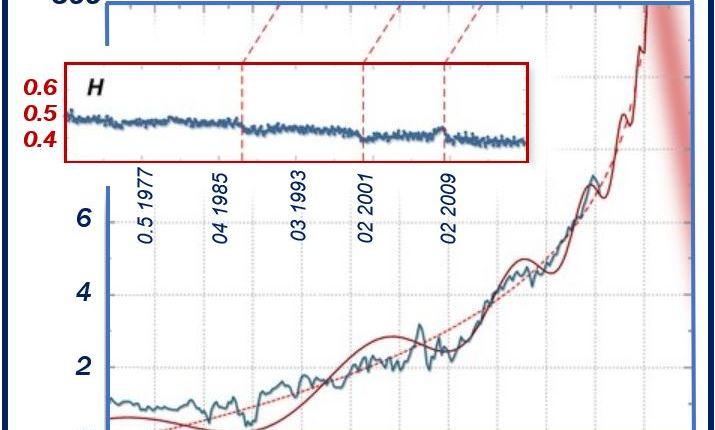 Graph – Financial Meltdown Article