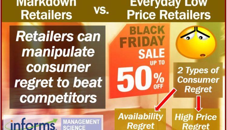 Manipulating consumer regret image
