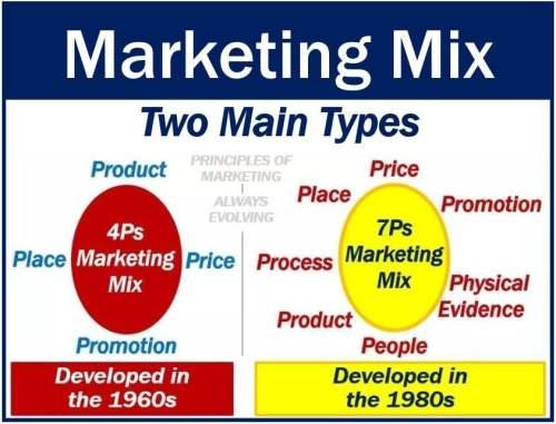 Marketing Mix - two main types