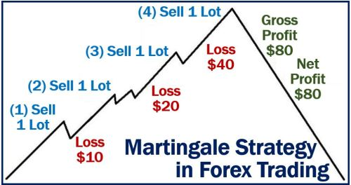 What is martingale system forex hl investment times app