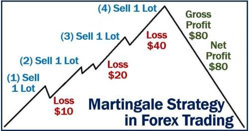 Martingale Strategia Forex