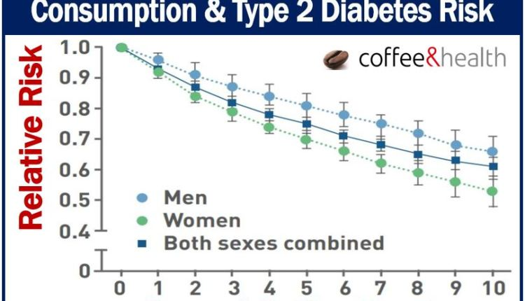 Moderate coffee consumption and diabetes type 2 risk
