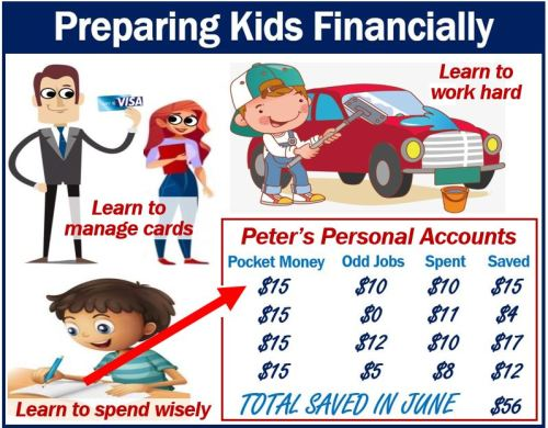 Preparing kids financially - thumbnail