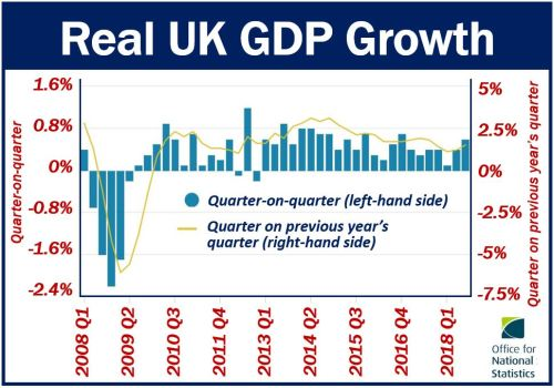Real UK GDP Growth
