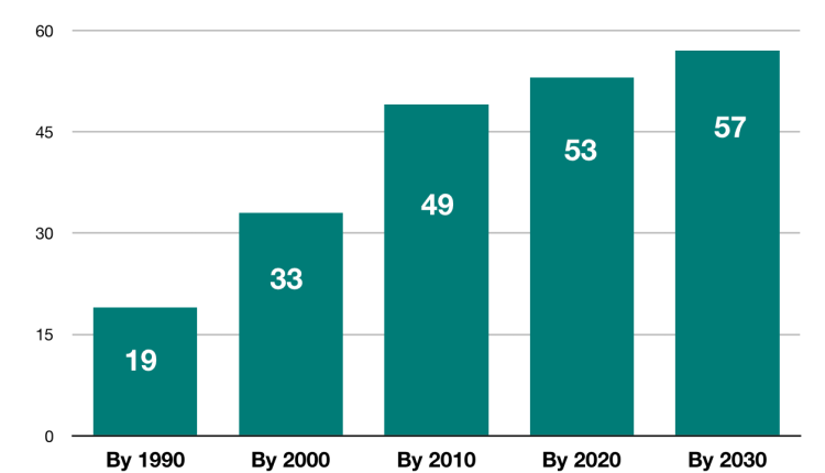 Number of countries that have peaked or are committed to peaking their emissions, by decade