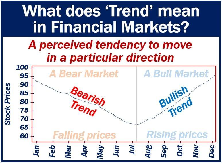 Trend in financial markets