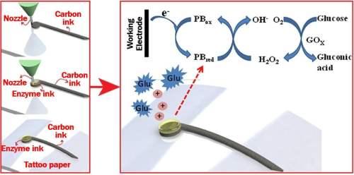 3D-printing a glucose biosensor - Image
