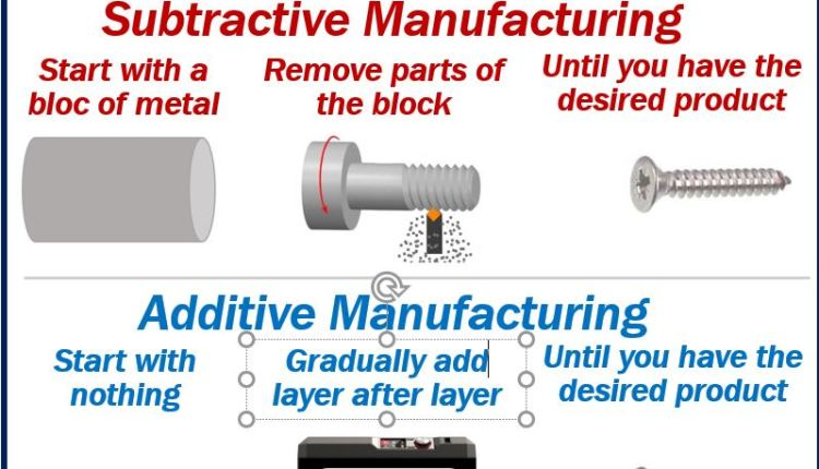 Additive Manufacturing and Subtractive Manufacturing