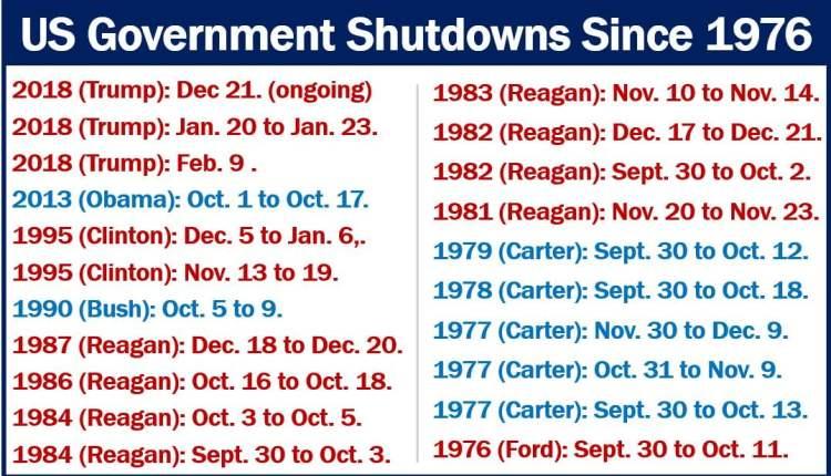 Government Shutdown brief history