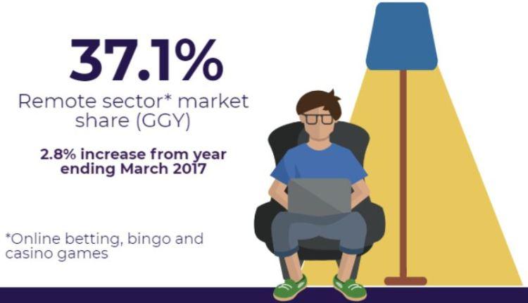 Remote sector market