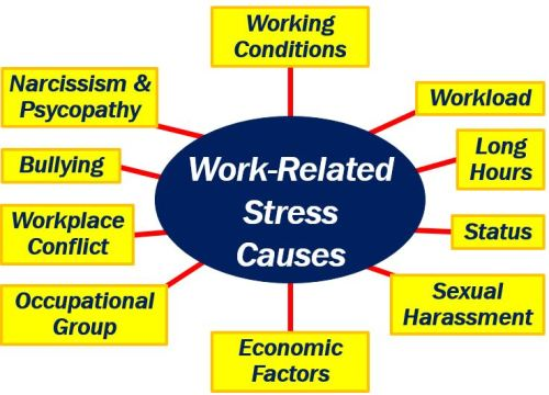 What is work-related stress? Definition and examples